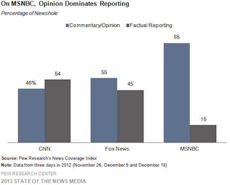 1-On-MSNBC-Opinion-Dominates-Reporting