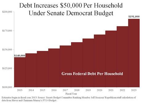 Debt-Increases---------Per-Household-Under-Senate-Democrat-Budget