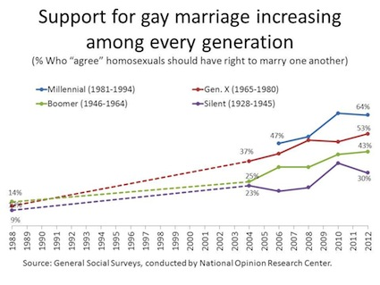 General-Social-Survey-gay-marriage
